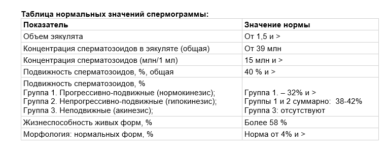 таблица нормы по Крюгеру