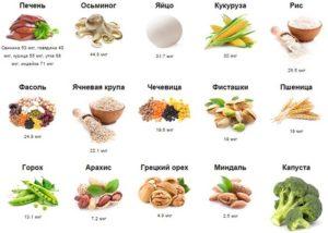 питание для фертильности