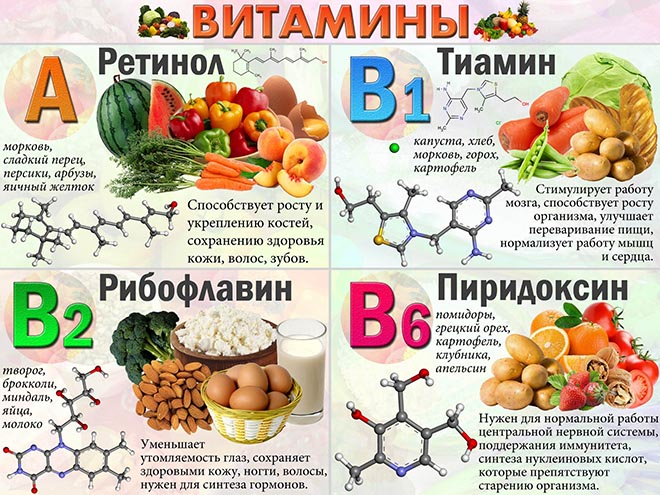 витамины и продукты