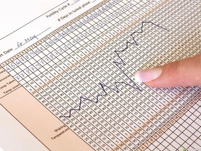 графики базальной температуры